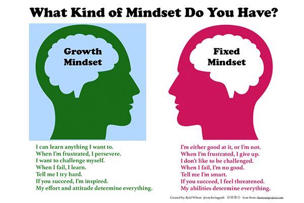 Growth Midset Graphic